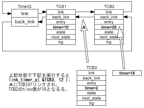 RegisterTimerQ